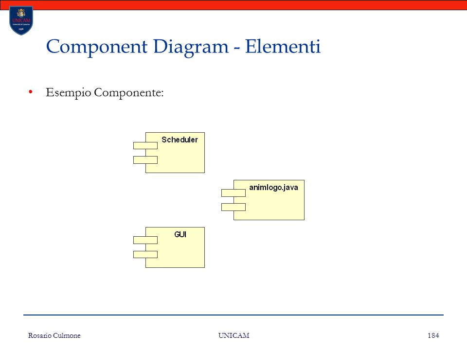 Rosario Culmone UNICAM 184 Component Diagram - Elementi Esempio Componente: