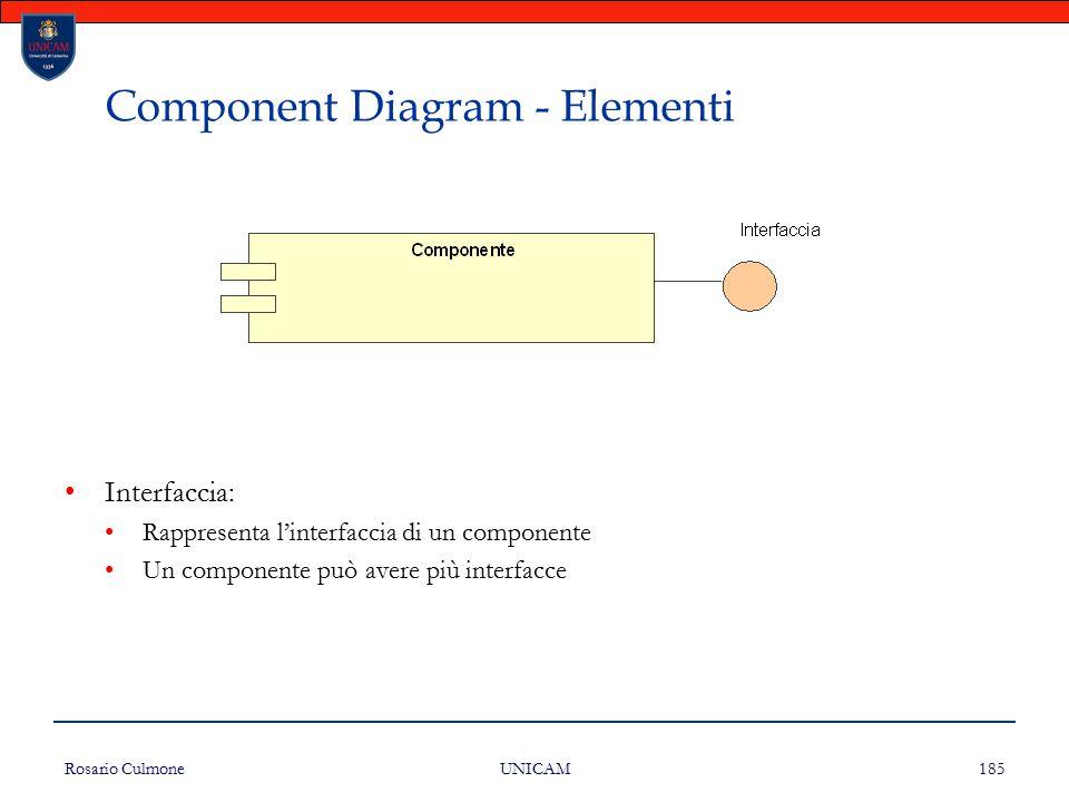Rosario Culmone UNICAM 185 Component Diagram - Elementi Interfaccia: Rappresenta l'interfaccia di un componente Un componente può avere più interfacce
