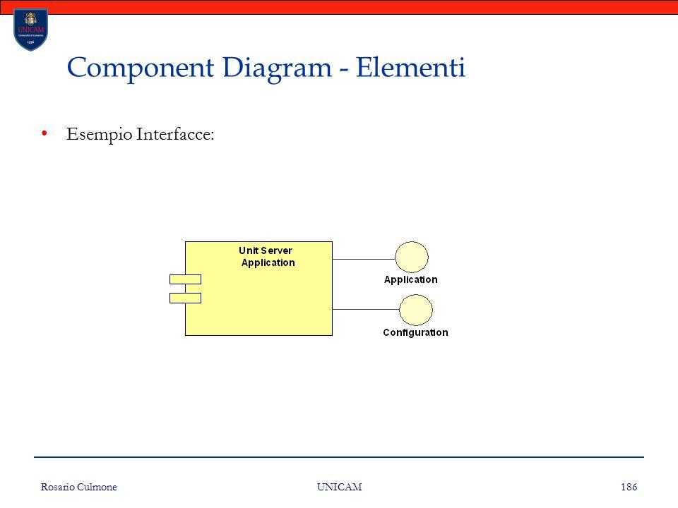 Rosario Culmone UNICAM 186 Component Diagram - Elementi Esempio Interfacce: