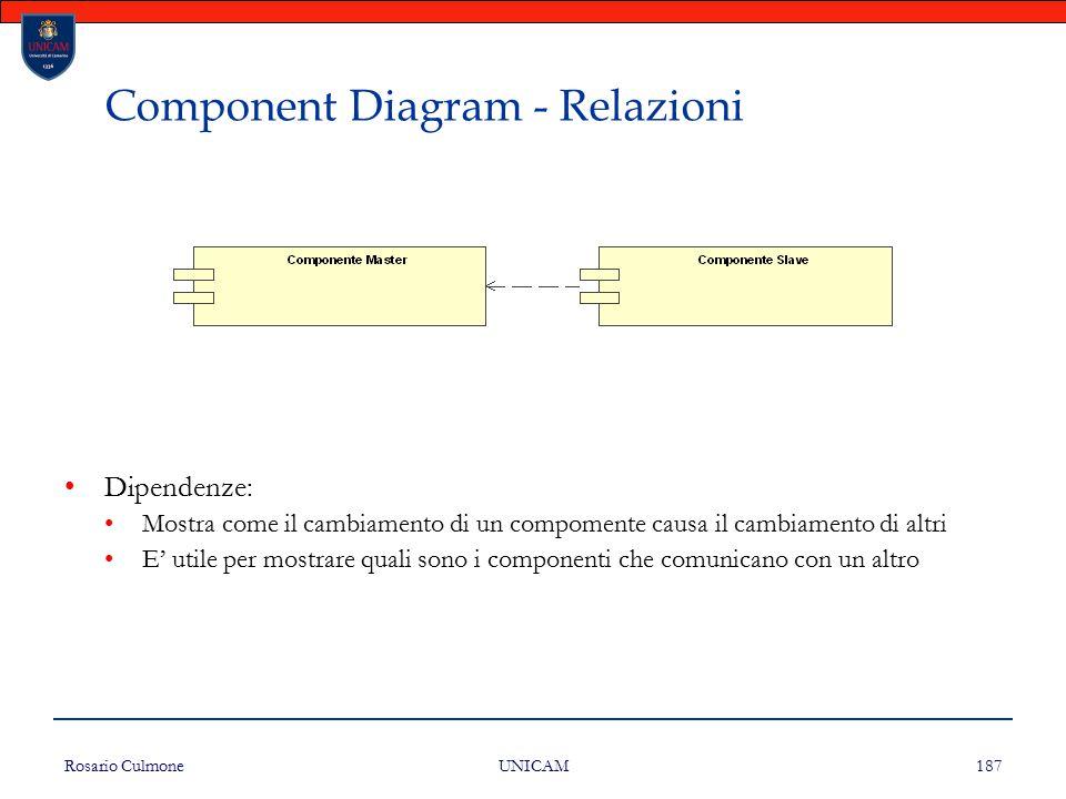 Rosario Culmone UNICAM 187 Component Diagram - Relazioni Dipendenze: Mostra come il cambiamento di un compomente causa il cambiamento di altri E' util