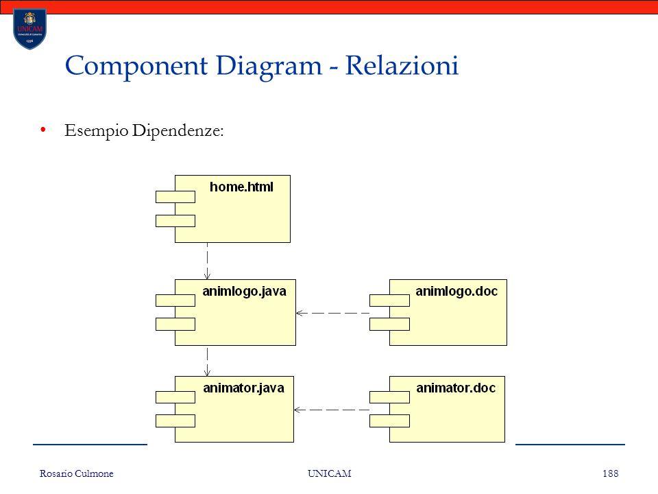 Rosario Culmone UNICAM 188 Component Diagram - Relazioni Esempio Dipendenze: