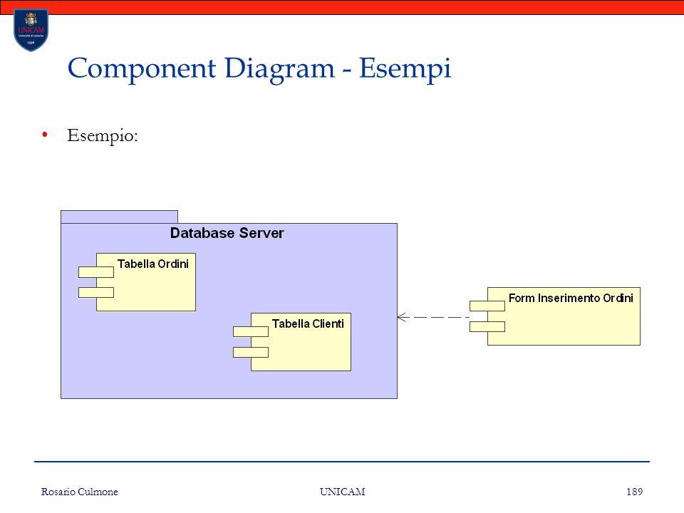 Rosario Culmone UNICAM 189 Component Diagram - Esempi Esempio: