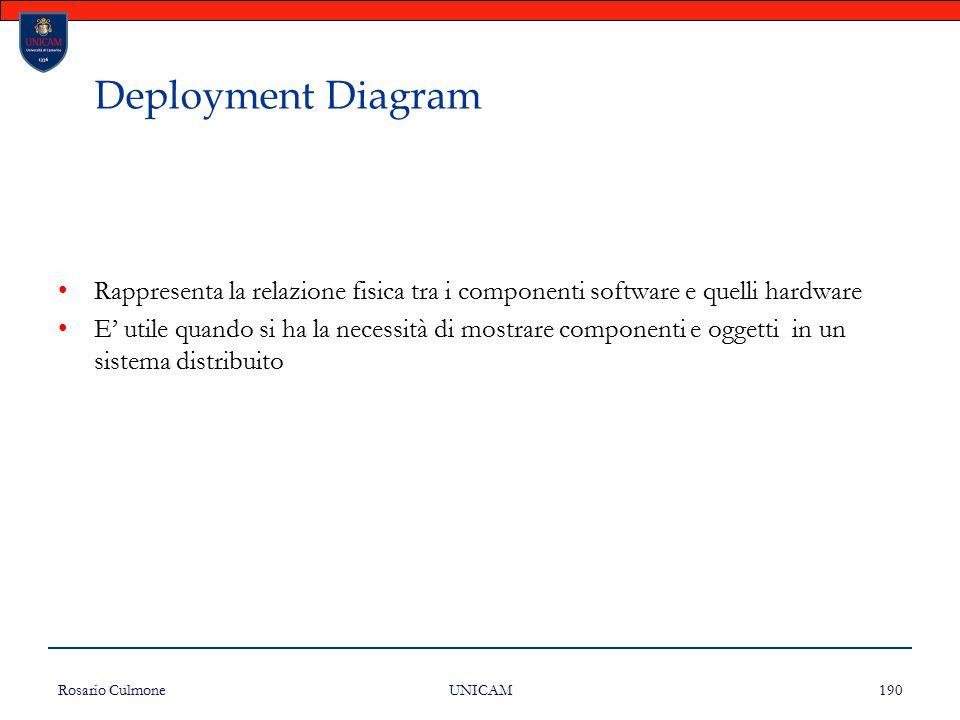 Rosario Culmone UNICAM 190 Deployment Diagram Rappresenta la relazione fisica tra i componenti software e quelli hardware E' utile quando si ha la nec