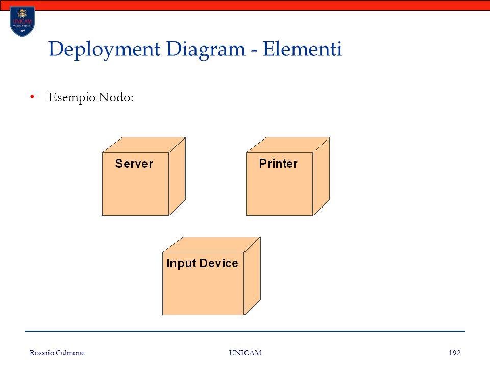 Rosario Culmone UNICAM 192 Deployment Diagram - Elementi Esempio Nodo:
