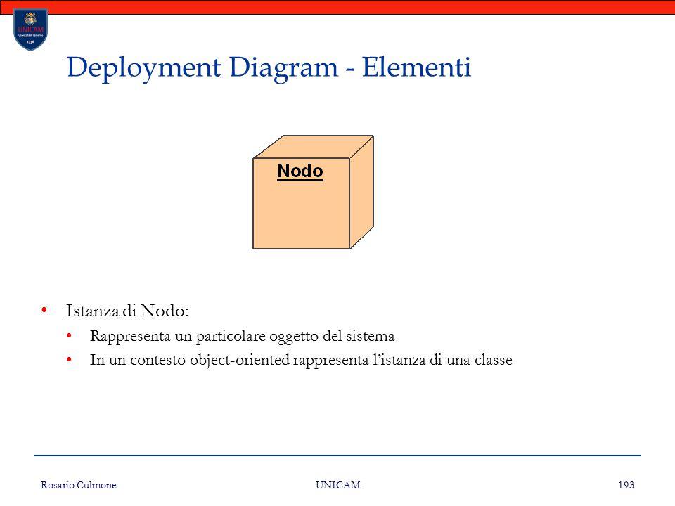 Rosario Culmone UNICAM 193 Deployment Diagram - Elementi Istanza di Nodo: Rappresenta un particolare oggetto del sistema In un contesto object-oriente