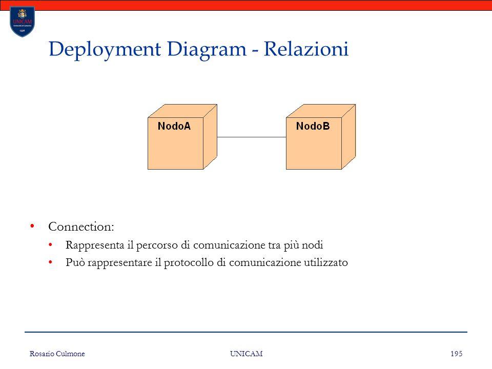Rosario Culmone UNICAM 195 Deployment Diagram - Relazioni Connection: Rappresenta il percorso di comunicazione tra più nodi Può rappresentare il proto
