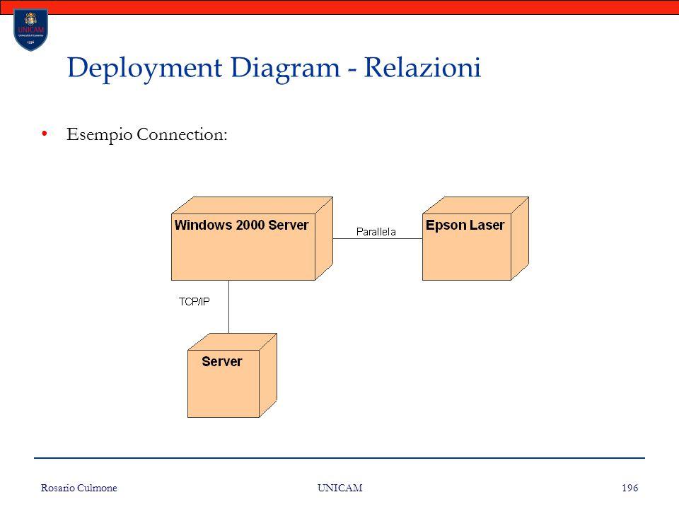 Rosario Culmone UNICAM 196 Deployment Diagram - Relazioni Esempio Connection: