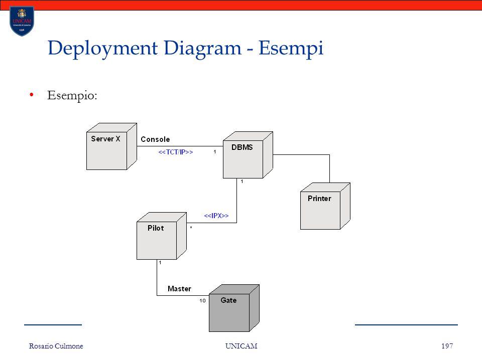 Rosario Culmone UNICAM 197 Deployment Diagram - Esempi Esempio: