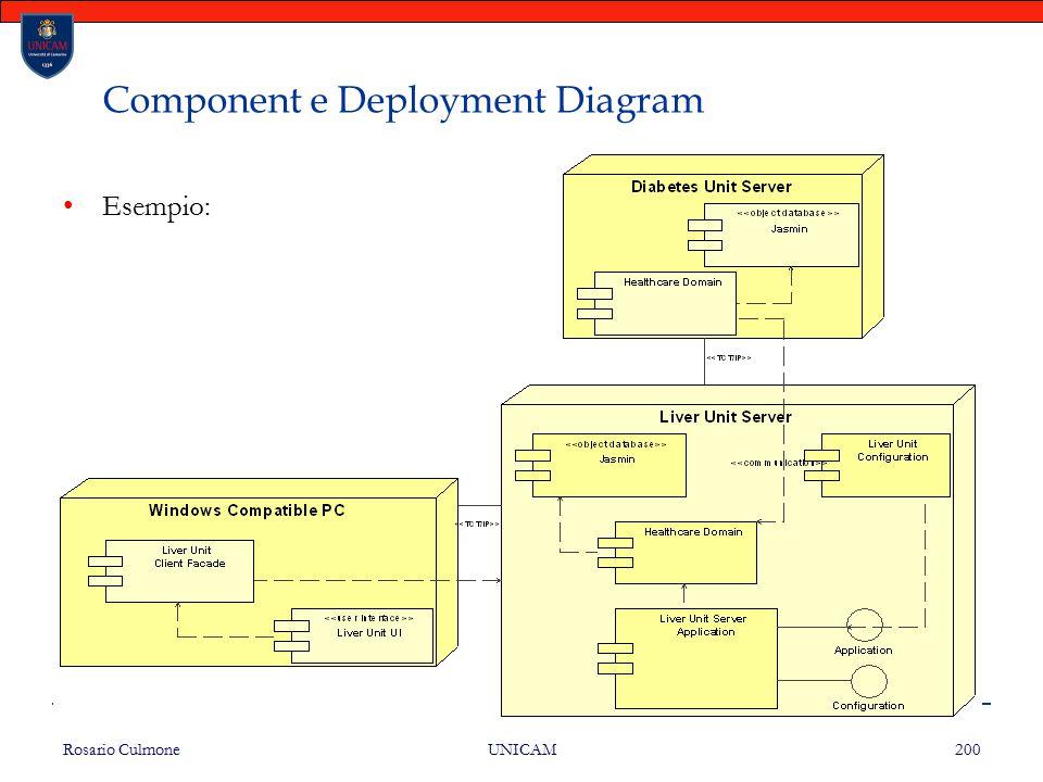Rosario Culmone UNICAM 200 Component e Deployment Diagram Esempio: