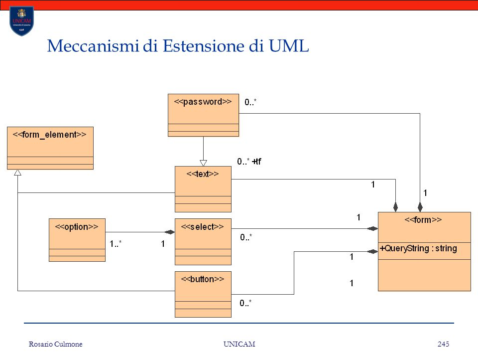 Rosario Culmone UNICAM 245 Meccanismi di Estensione di UML