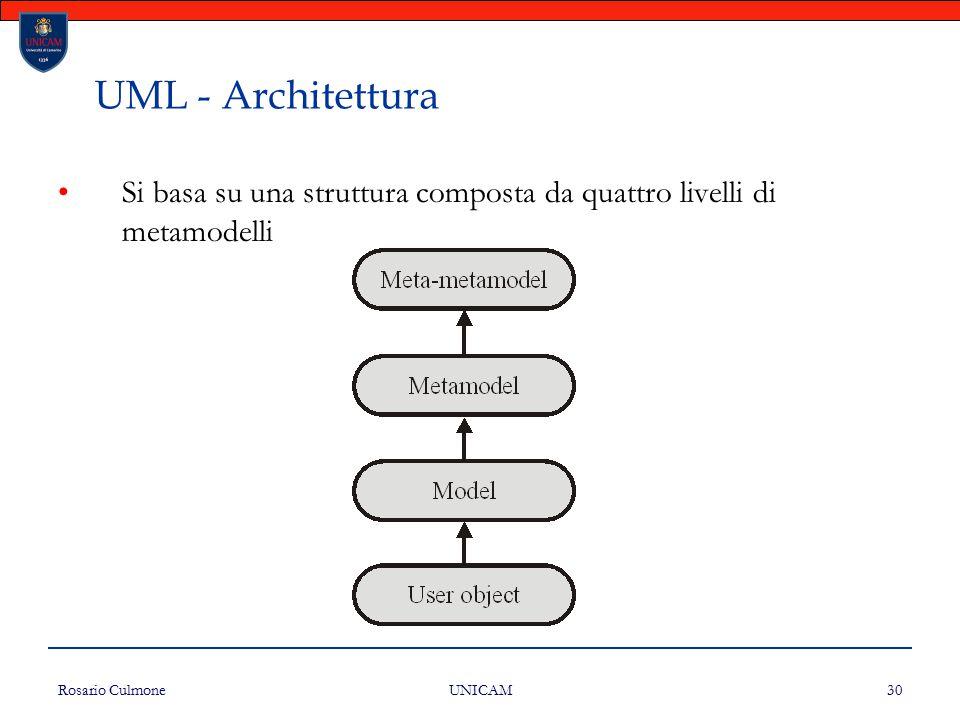 Rosario Culmone UNICAM 30 UML - Architettura Si basa su una struttura composta da quattro livelli di metamodelli