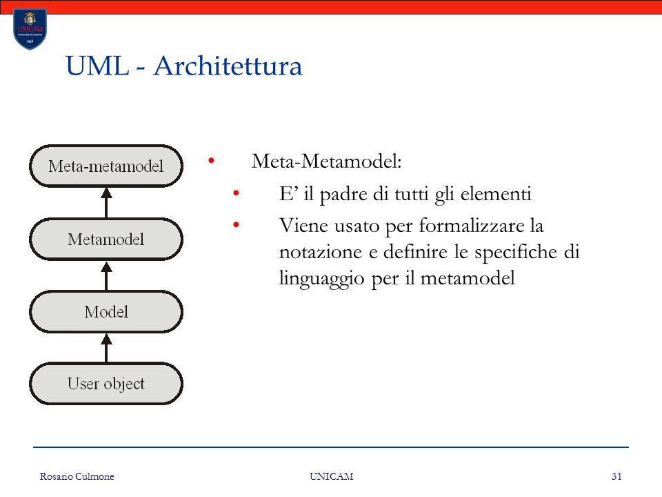 Rosario Culmone UNICAM 31 UML - Architettura Meta-Metamodel: E' il padre di tutti gli elementi Viene usato per formalizzare la notazione e definire le