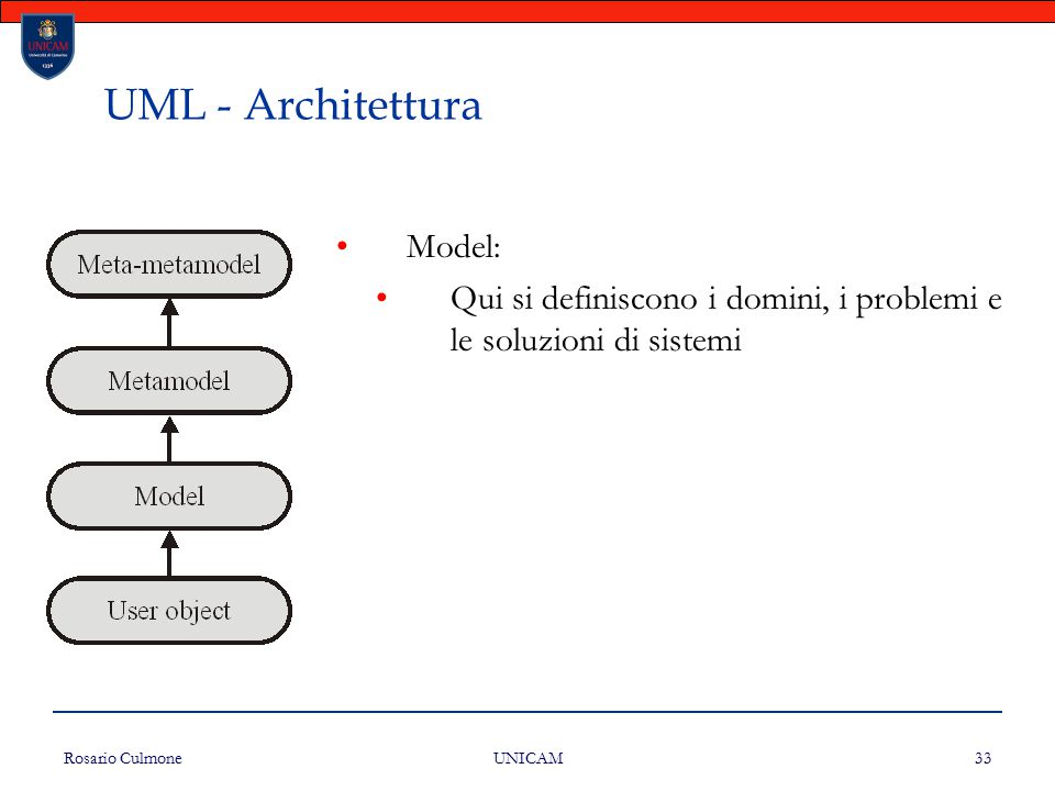 Rosario Culmone UNICAM 33 UML - Architettura Model: Qui si definiscono i domini, i problemi e le soluzioni di sistemi