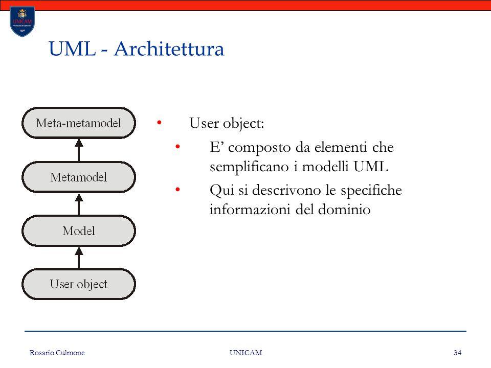 Rosario Culmone UNICAM 34 UML - Architettura User object: E' composto da elementi che semplificano i modelli UML Qui si descrivono le specifiche infor