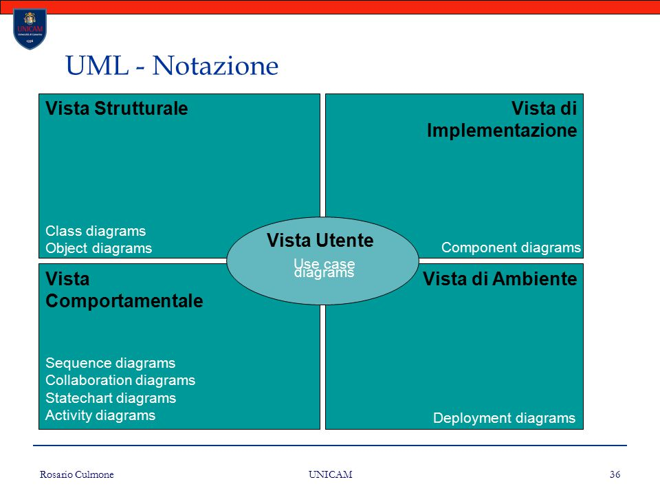 Rosario Culmone UNICAM 36 UML - Notazione Vista StrutturaleVista di Implementazione Vista Comportamentale Vista di Ambiente Vista Utente Class diagrams Object diagrams Sequence diagrams Collaboration diagrams Statechart diagrams Activity diagrams Deployment diagrams Component diagrams Use case diagrams