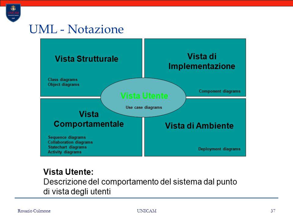 Rosario Culmone UNICAM 37 UML - Notazione Vista Strutturale Vista di Implementazione Vista Comportamentale Vista di Ambiente Vista Utente Class diagra