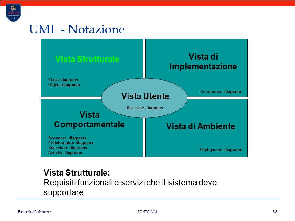Rosario Culmone UNICAM 38 UML - Notazione Vista Strutturale Vista di Implementazione Vista Comportamentale Vista di Ambiente Vista Utente Class diagra
