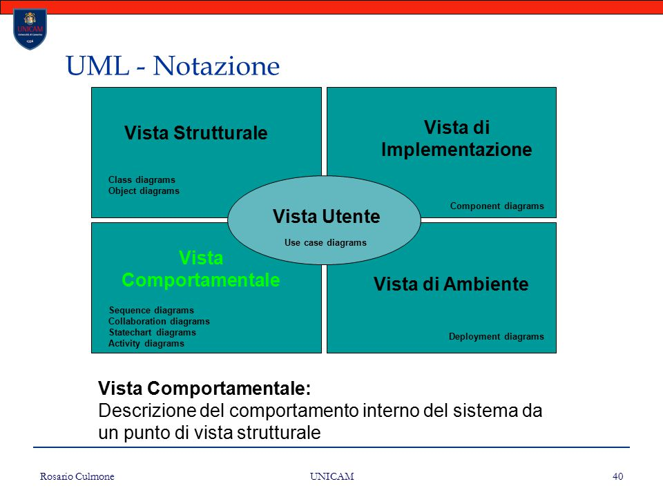 Rosario Culmone UNICAM 40 UML - Notazione Vista Strutturale Vista di Implementazione Vista Comportamentale Vista di Ambiente Vista Utente Class diagra