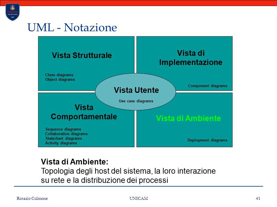 Rosario Culmone UNICAM 41 UML - Notazione Vista Strutturale Vista di Implementazione Vista Comportamentale Vista di Ambiente Vista Utente Class diagra