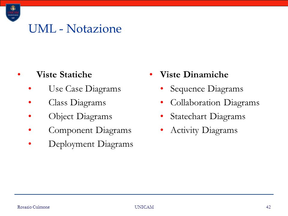 Rosario Culmone UNICAM 42 UML - Notazione Viste Statiche Use Case Diagrams Class Diagrams Object Diagrams Component Diagrams Deployment Diagrams Viste Dinamiche Sequence Diagrams Collaboration Diagrams Statechart Diagrams Activity Diagrams