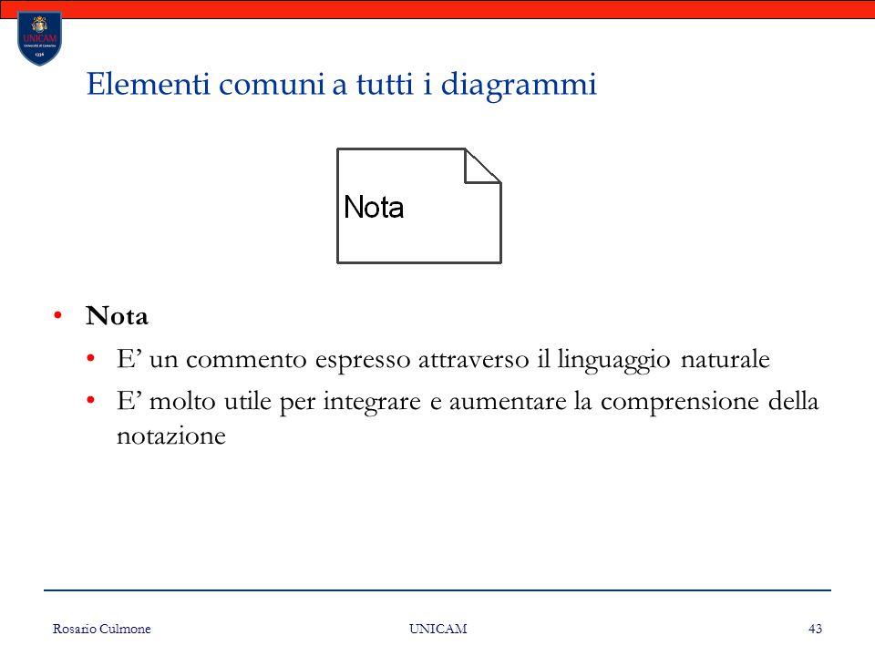 Rosario Culmone UNICAM 43 Elementi comuni a tutti i diagrammi Nota E' un commento espresso attraverso il linguaggio naturale E' molto utile per integr
