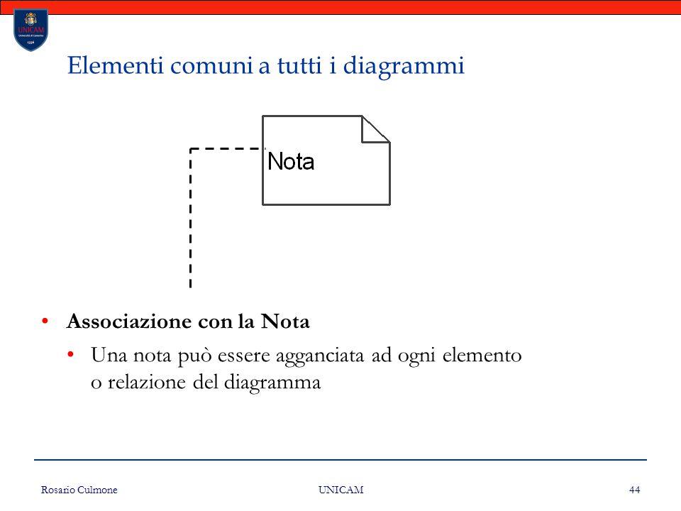 Rosario Culmone UNICAM 44 Elementi comuni a tutti i diagrammi Associazione con la Nota Una nota può essere agganciata ad ogni elemento o relazione del