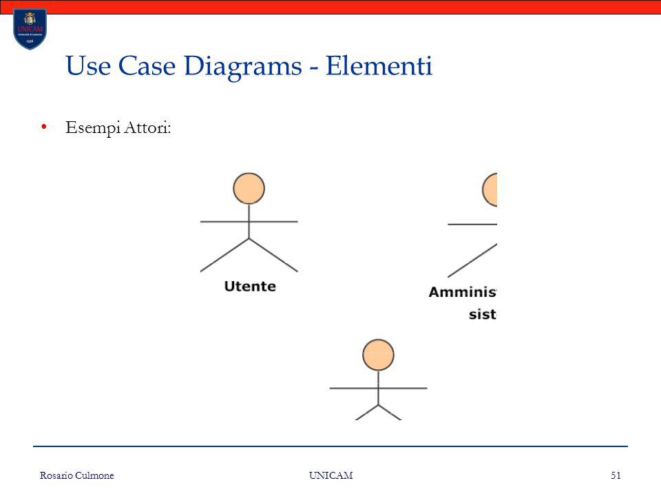 Rosario Culmone UNICAM 51 Use Case Diagrams - Elementi Esempi Attori: