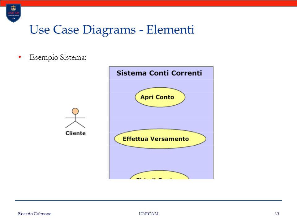 Rosario Culmone UNICAM 53 Use Case Diagrams - Elementi Esempio Sistema: