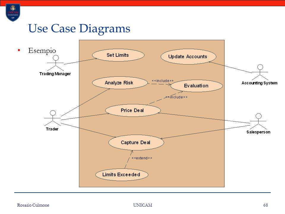 Rosario Culmone UNICAM 68 Use Case Diagrams Esempio