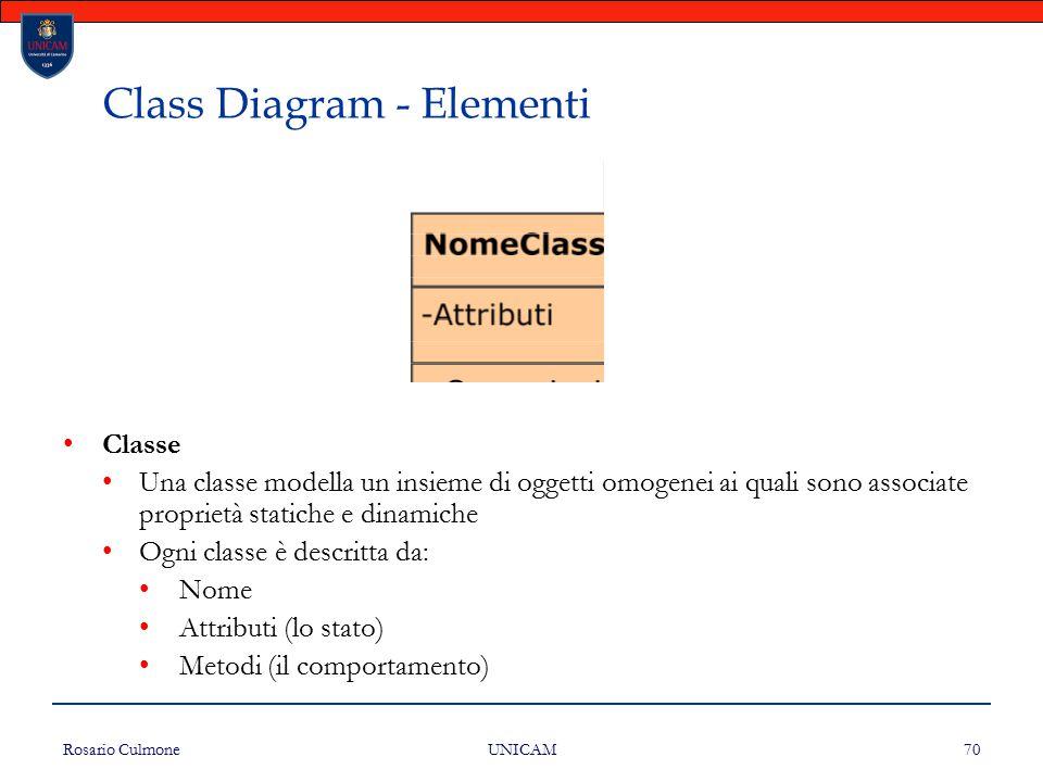 Rosario Culmone UNICAM 70 Class Diagram - Elementi Classe Una classe modella un insieme di oggetti omogenei ai quali sono associate proprietà statiche