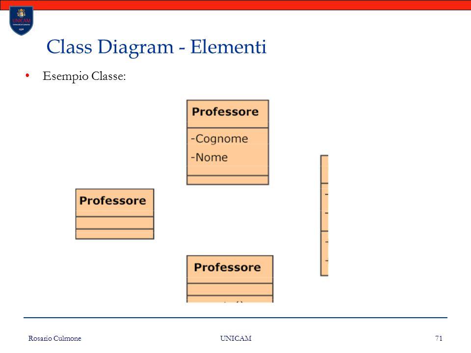 Rosario Culmone UNICAM 71 Class Diagram - Elementi Esempio Classe:
