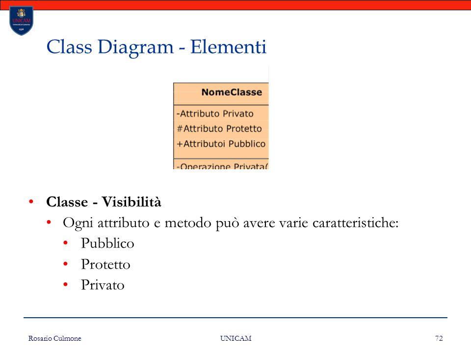 Rosario Culmone UNICAM 72 Class Diagram - Elementi Classe - Visibilità Ogni attributo e metodo può avere varie caratteristiche: Pubblico Protetto Priv