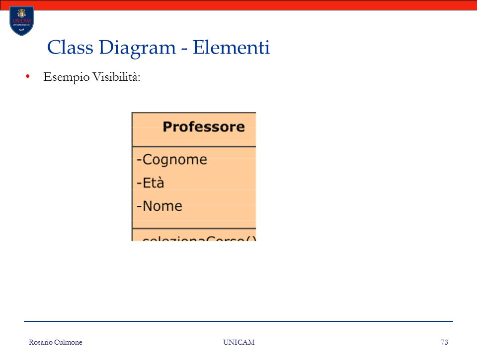 Rosario Culmone UNICAM 73 Class Diagram - Elementi Esempio Visibilità: