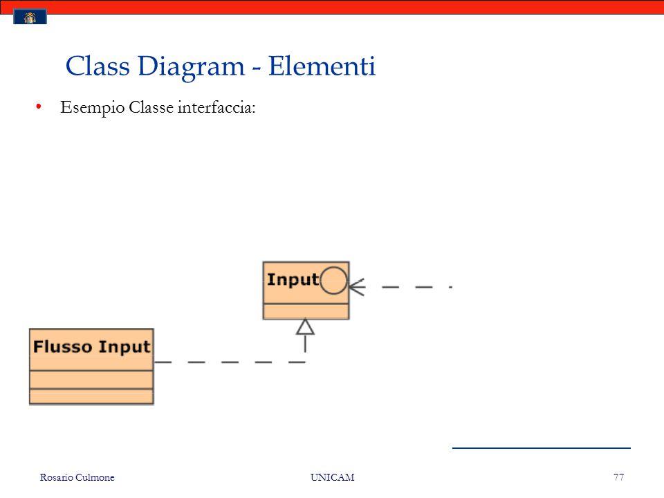 Rosario Culmone UNICAM 77 Class Diagram - Elementi Esempio Classe interfaccia: