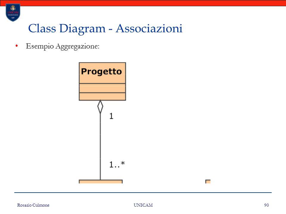 Rosario Culmone UNICAM 90 Class Diagram - Associazioni Esempio Aggregazione: