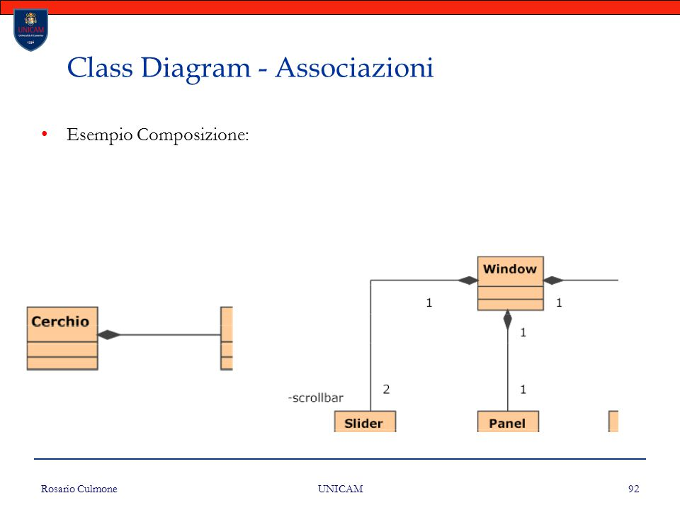 Rosario Culmone UNICAM 92 Class Diagram - Associazioni Esempio Composizione: