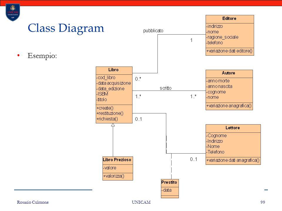 Rosario Culmone UNICAM 99 Class Diagram Esempio: