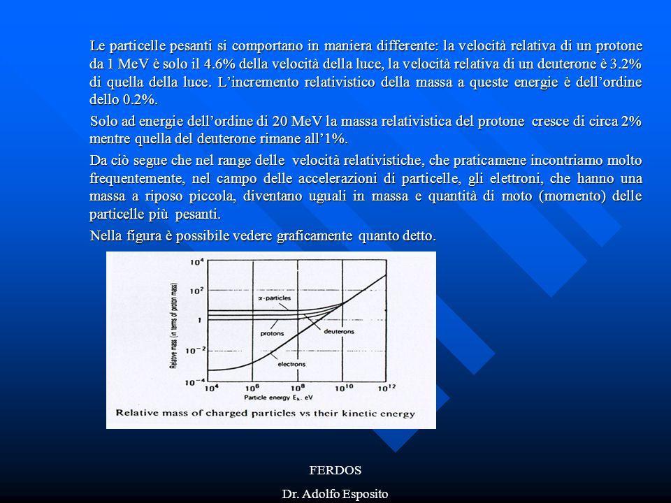 FERDOS Dr. Adolfo Esposito Le particelle pesanti si comportano in maniera differente: la velocità relativa di un protone da 1 MeV è solo il 4.6% della