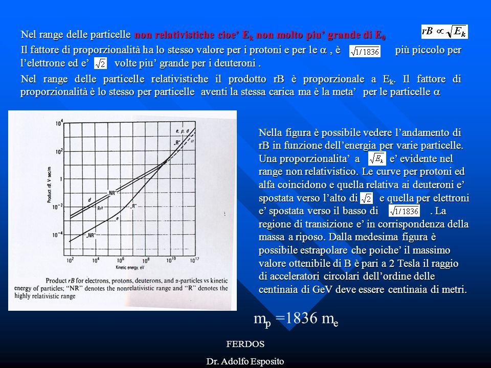 FERDOS Dr. Adolfo Esposito Nel range delle particelle non relativistiche cioe' E k non molto piu' grande di E 0 Il fattore di proporzionalità ha lo st
