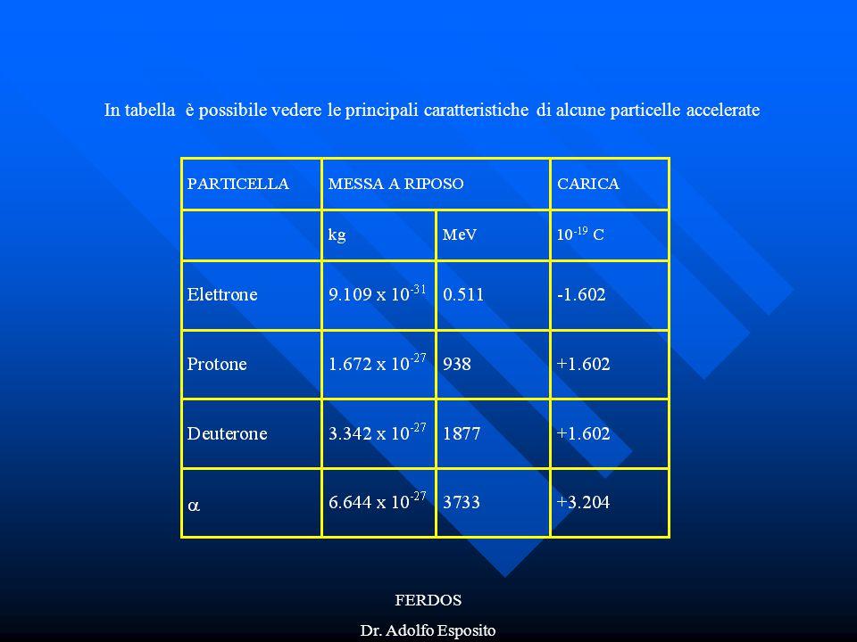 FERDOS Dr. Adolfo Esposito In tabella è possibile vedere le principali caratteristiche di alcune particelle accelerate