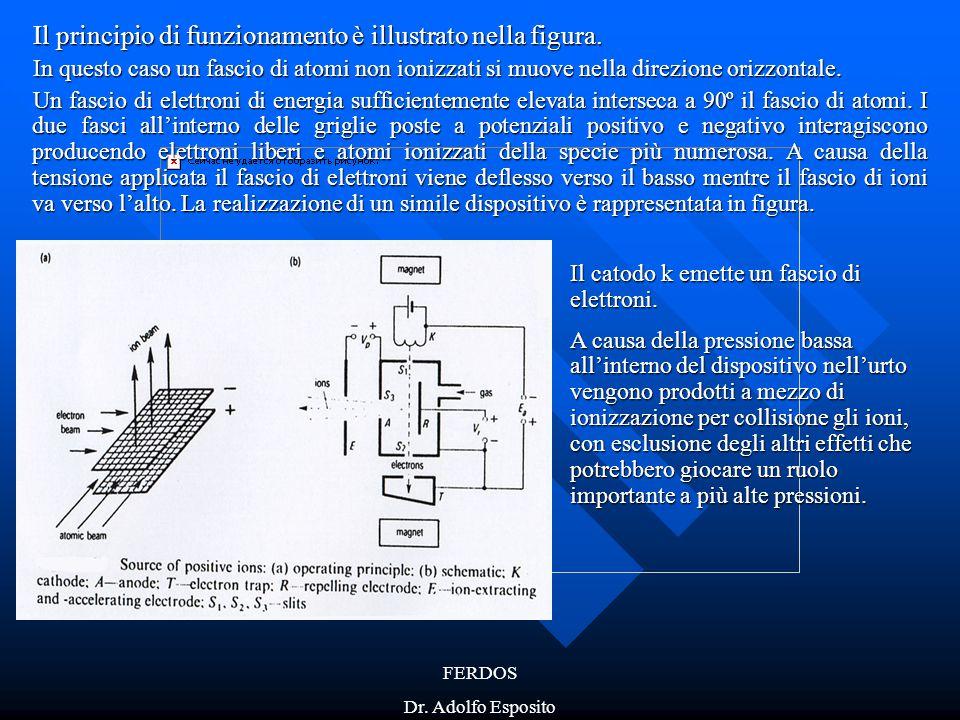 FERDOS Dr. Adolfo Esposito Il principio di funzionamento è illustrato nella figura. In questo caso un fascio di atomi non ionizzati si muove nella dir