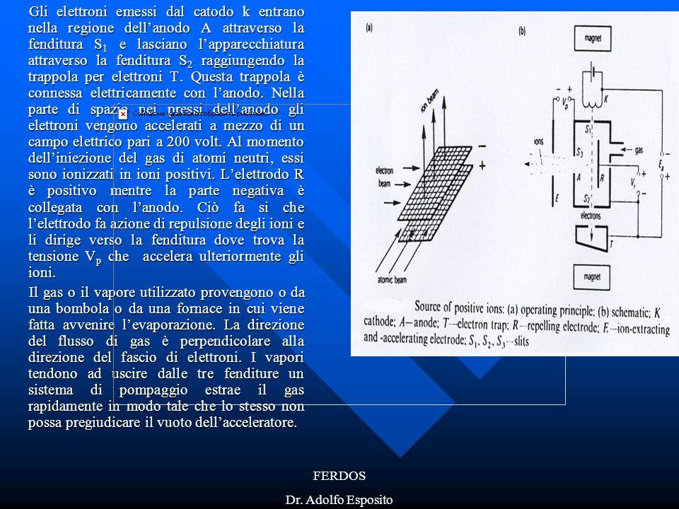 FERDOS Dr. Adolfo Esposito Gli elettroni emessi dal catodo k entrano nella regione dell'anodo A attraverso la fenditura S 1 e lasciano l'apparecchiatu