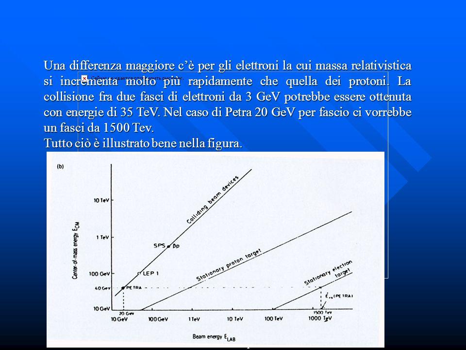 FERDOS Dr. Adolfo Esposito Una differenza maggiore c'è per gli elettroni la cui massa relativistica si incrementa molto più rapidamente che quella dei