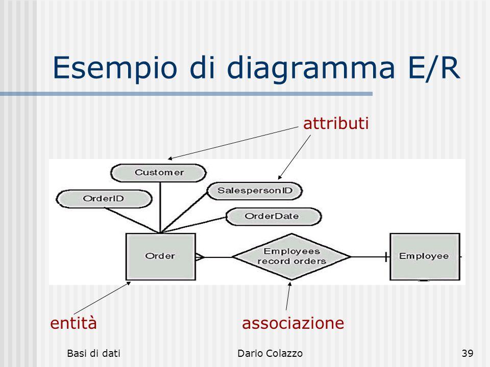 Basi di datiDario Colazzo39 Esempio di diagramma E/R entità attributi associazione