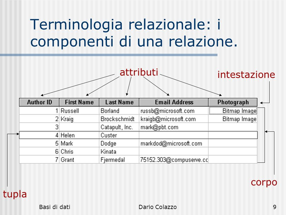Basi di datiDario Colazzo9 Terminologia relazionale: i componenti di una relazione. intestazione attributi tupla corpo