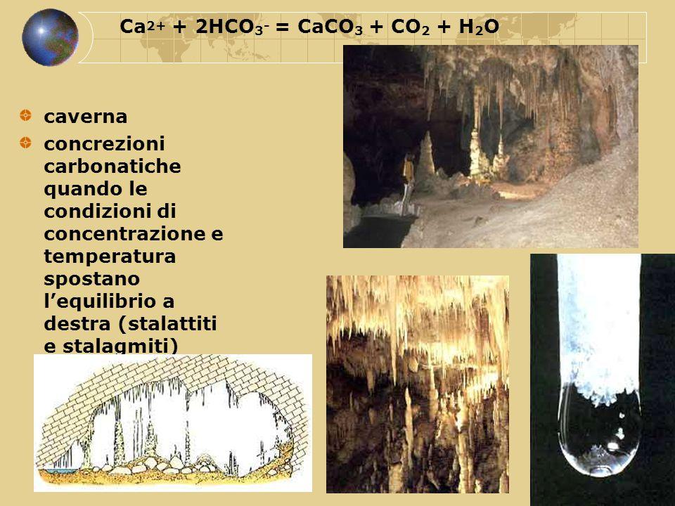 caverna concrezioni carbonatiche quando le condizioni di concentrazione e temperatura spostano l'equilibrio a destra (stalattiti e stalagmiti) Ca 2+ +