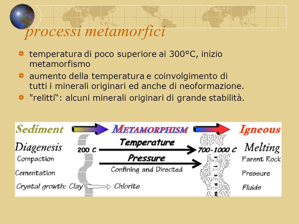 processi metamorfici temperatura di poco superiore ai 300°C, inizio metamorfismo aumento della temperatura e coinvolgimento di tutti i minerali origin