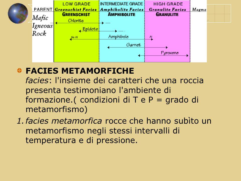 FACIES METAMORFICHE facies: l'insieme dei caratteri che una roccia presenta testimoniano l'ambiente di formazione.( condizioni di T e P = grado di met