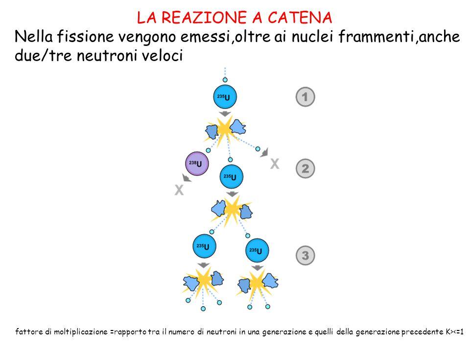 LA REAZIONE A CATENA fattore di moltiplicazione =rapporto tra il numero di neutroni in una generazione e quelli della generazione precedente K><=1 Nel