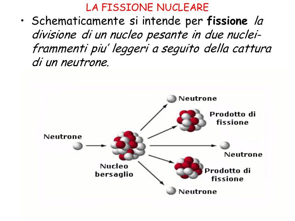 LA FISSIONE NUCLEARE Schematicamente si intende per fissione la divisione di un nucleo pesante in due nuclei- frammenti piu' leggeri a seguito della c